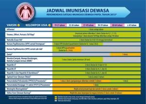 jadwal imunisasi dewasa papdi 2013